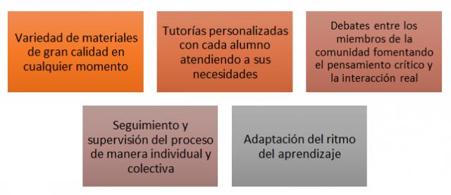 Servicios_español online